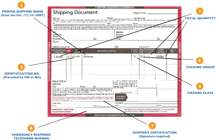 Shipping Document